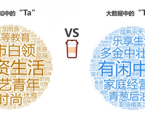 挖掘营销价值 TalkingData数说咖啡人群聚类特征